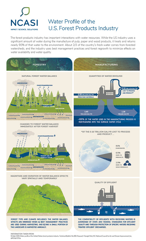 Water Profile of the US Forest Products Industry